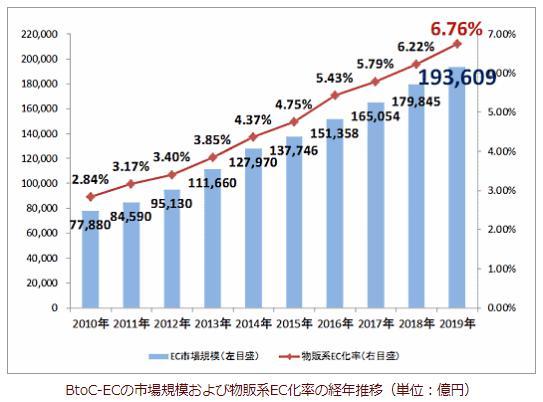 BtoC-EC市場の売上動向